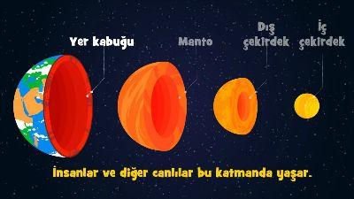 Gezegenimizi Taniyalimdünya Ve Evren 3 Sınıf Fen Bilimleri