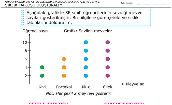Grafiklerdeki Bilgileri Kullanarak Cetele Ve Siklik Tablosu