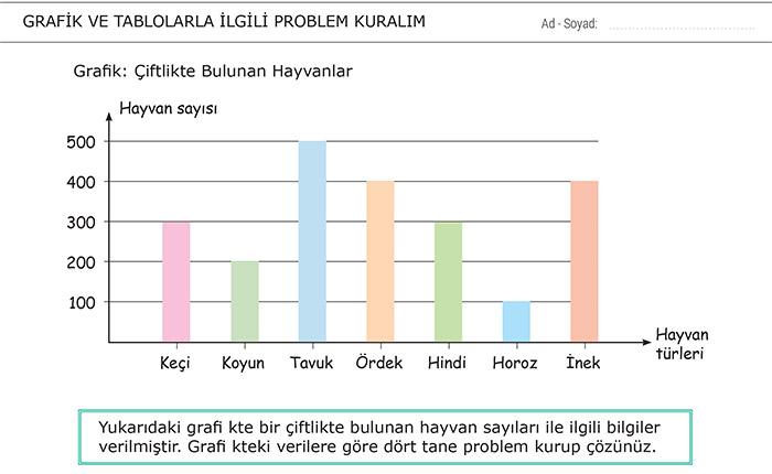 Grafik ve Tablolarla İlgili Problem Kuralım