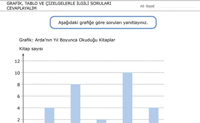Grafik, Tablo ve Çizelgelerle İlgili Soruları Cevaplayalım